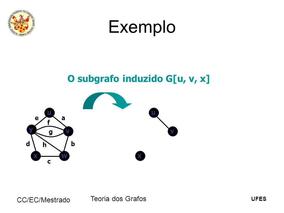 Exemplo O subgrafo induzido G[u, v, x] Teoria dos Grafos